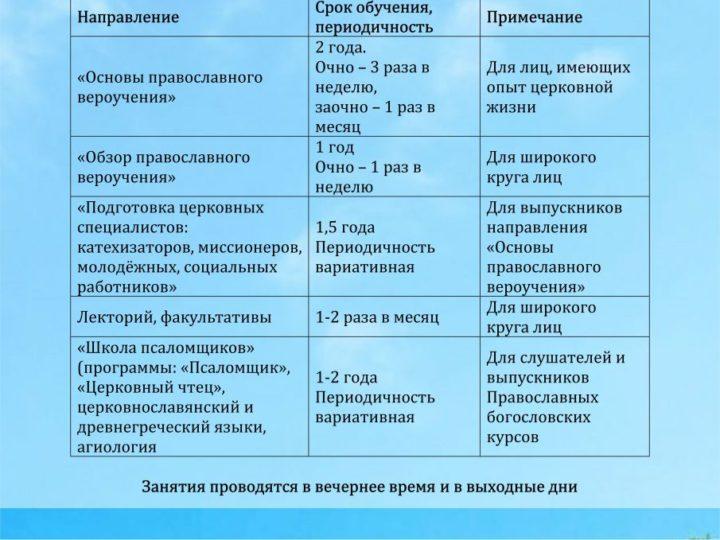 Православные богословские курсы приглашают